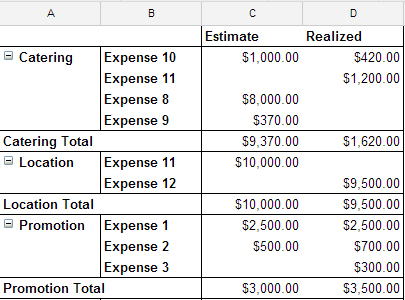 Google sheets budget template 2