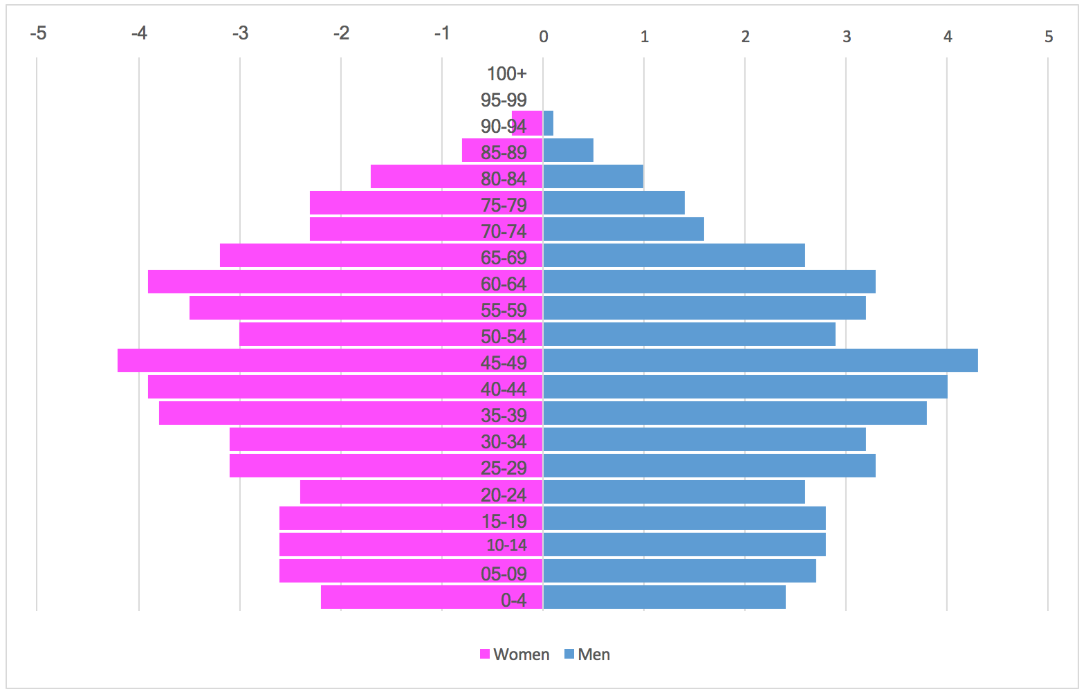 Population pyramid chart Excel 1